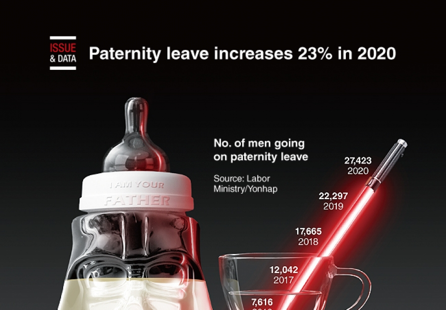 [Graphic News] Paternity leave increases 23% in 2020