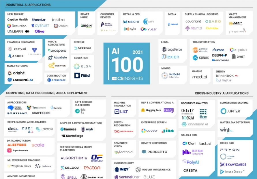 Riid enters 100 most innovative AI Startups by CB Insights
