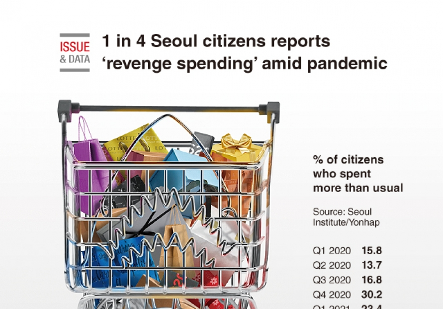 [Graphic News] 1 in 4 Seoul citizens reports 'revenge spending' amid pandemic