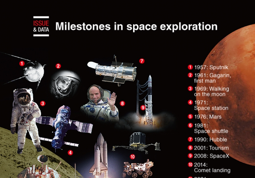 [Graphic News] Milestones in space exploration