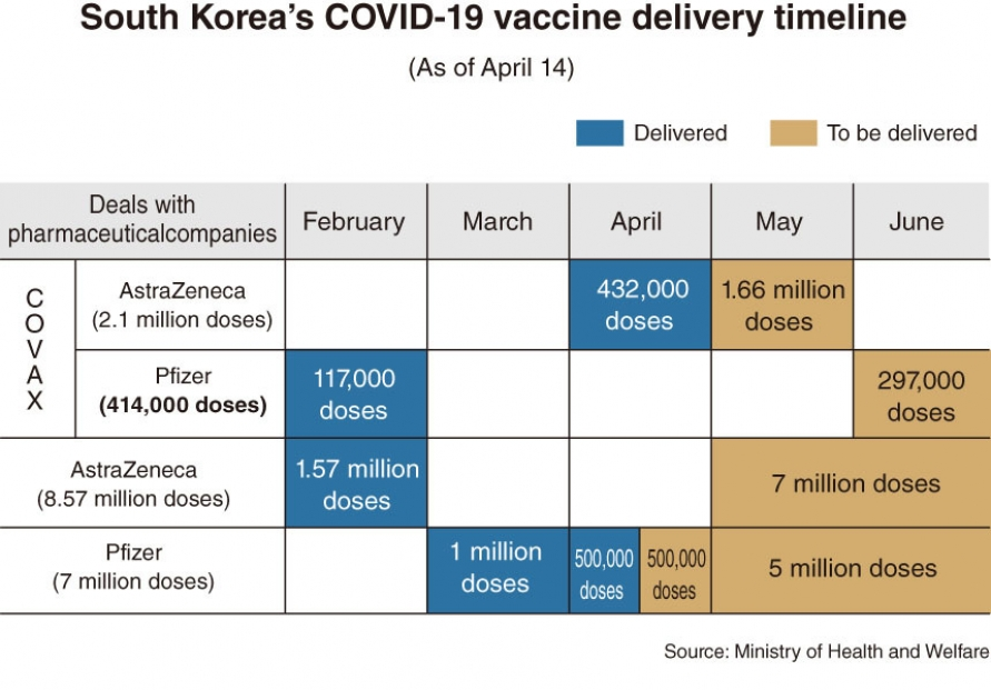 Korea lags behind vaccination timetable