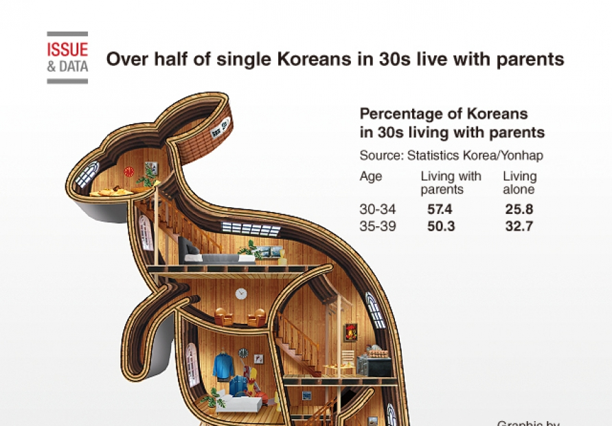 [Graphic News] Over half of single Koreans in 30s live with parents: report