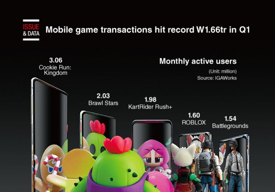 [Graphic News] Mobile game transactions hit record W1.66tr in Q1