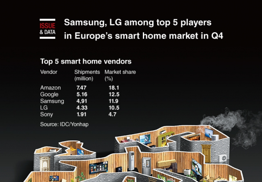 [Graphic News] Samsung, LG among top 5 players in Europe's smart home market in Q4