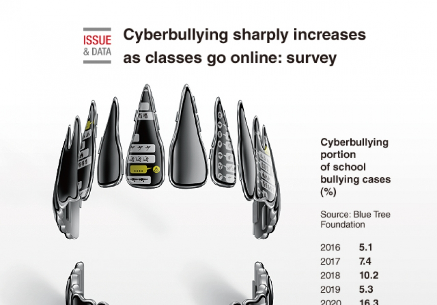[Graphic News] Cyberbullying sharply increases as classes go online: survey