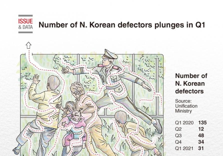 [Graphic News] Number of N. Korean defectors plunges in Q1