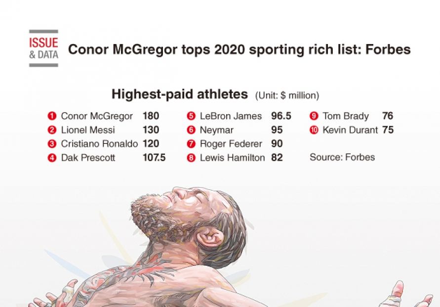 [Graphic News] Conor McGregor tops 2020 sporting rich list: Forbes