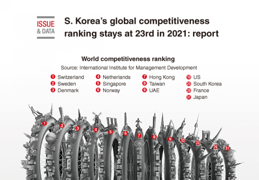 [Graphic News] S. Korea's global competitiveness ranking stays at 23rd in 2021: report