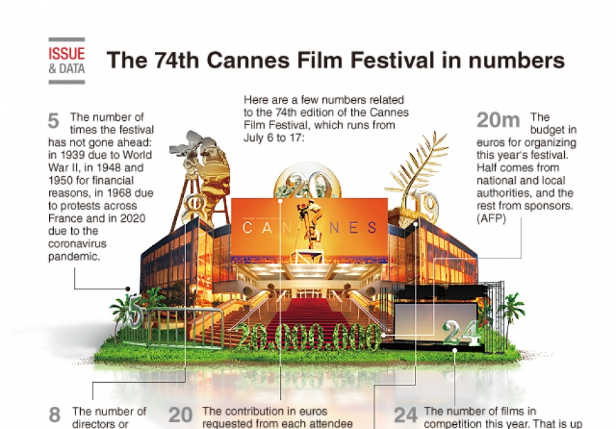 [Graphic News] The 74th Cannes Film Festival in numbers