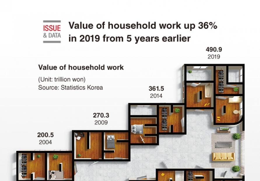 [Graphic News] Value of household work up 36% in 2019 from 5 years earlier