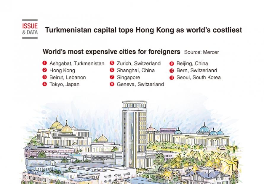 [Graphic News] Turkmenistan capital tops Hong Kong as world's costliest: survey