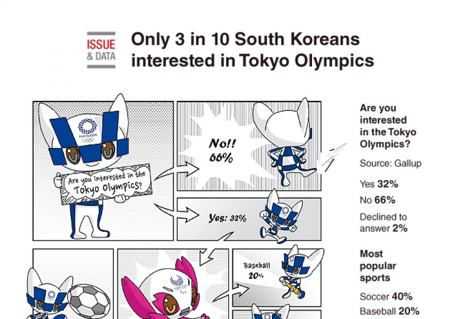 [Graphic News] Only 3 in 10 Koreans interested in Tokyo Olympics