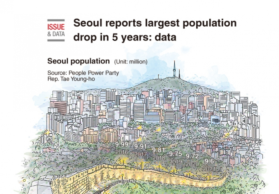 [Graphic News] Seoul reports largest population drop in 5 years: data
