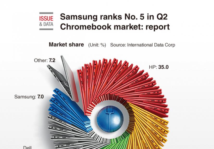 [Graphic News] Samsung ranks No. 5 in Q2 Chromebook market: report
