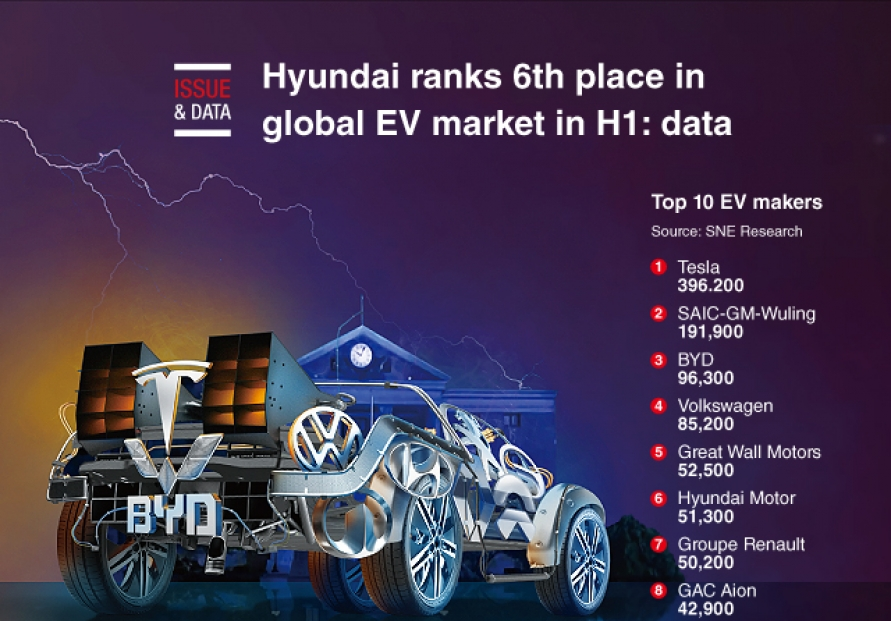 [Graphic News] Hyundai ranks 6th place in global EV market in H1: data