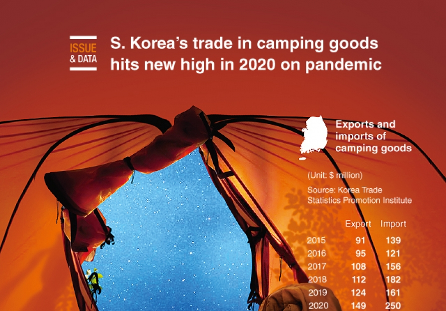 [Graphic News] S. Korea's trade in camping goods hits new high in 2020 on pandemic
