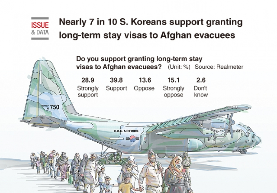 [Graphic News] Nearly 7 in 10 S. Koreans support granting long-term stay visas to Afghan evacuees