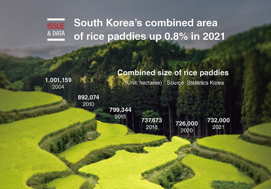 [Graphic News] S. Korea's combined area of rice paddies up 0.8% in 2021