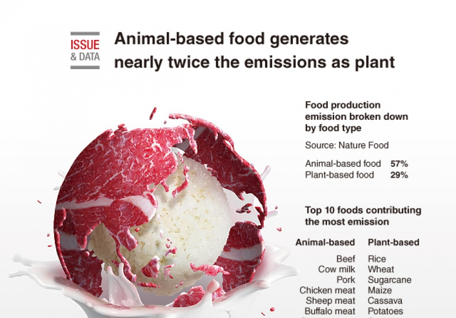 [Graphic News] Animal-based food generates nearly twice the emissions as plant