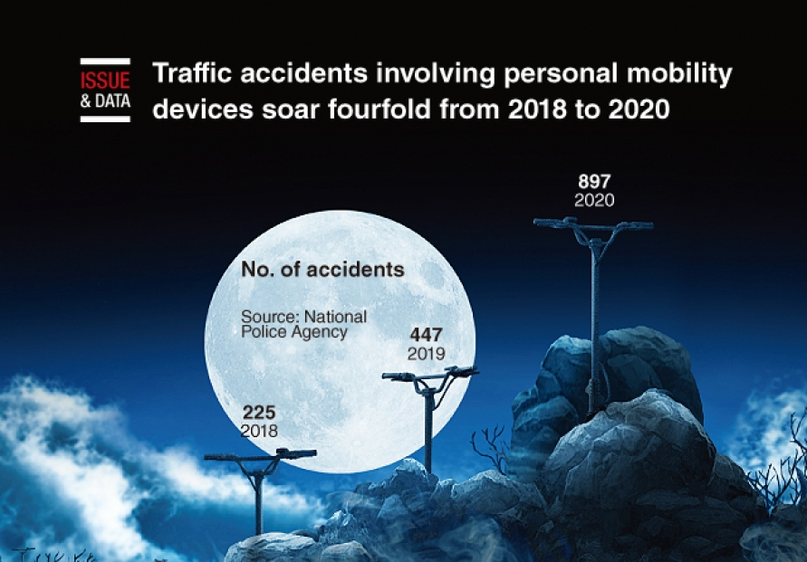 [Graphic News] Traffic accidents involving personal mobility devices soar fourfold from 2018 to 2020