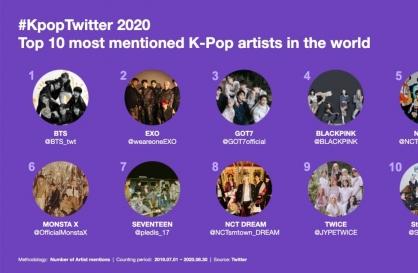 Twitter looks back on decade of K-pop