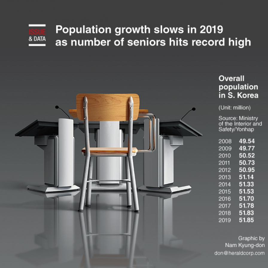 Population growth slows in 2019 as number of seniors hits record high