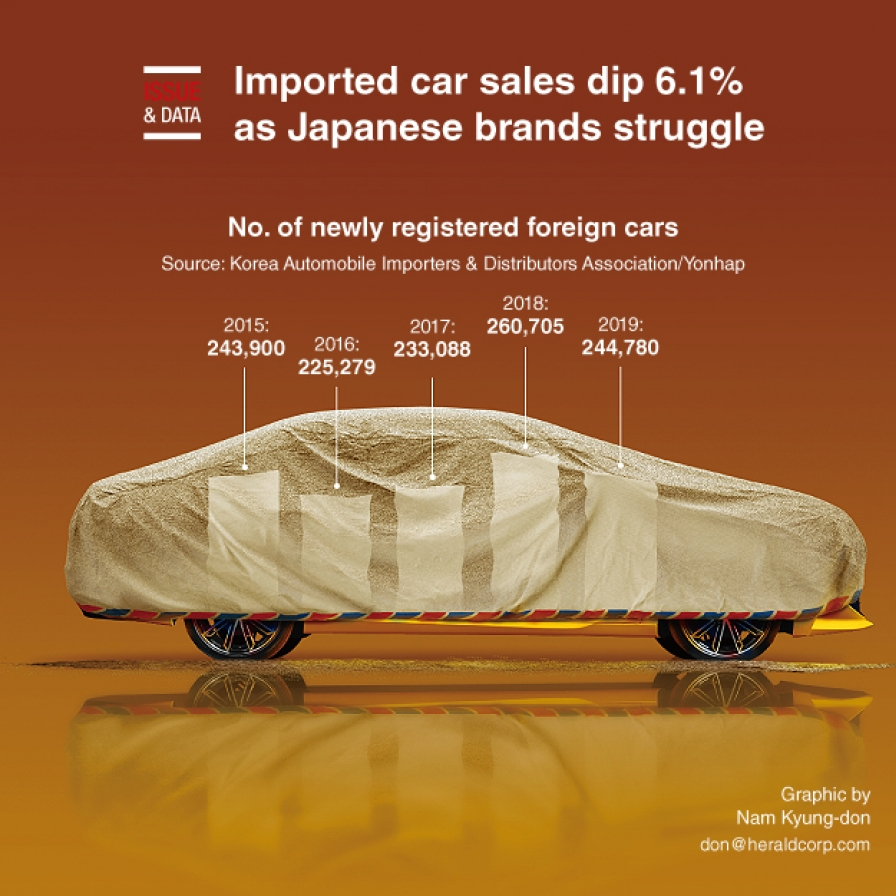 Imported car sales dip 6.1% as Japanese brands struggle