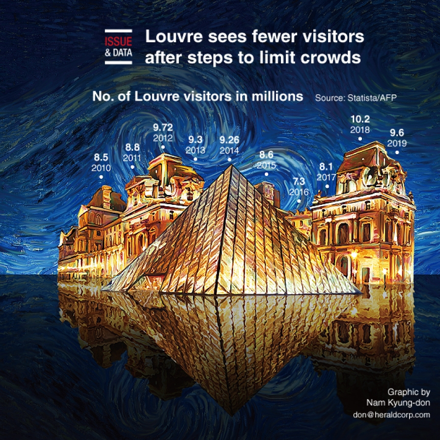 Louvre sees fewer visitors after steps to limit crowds