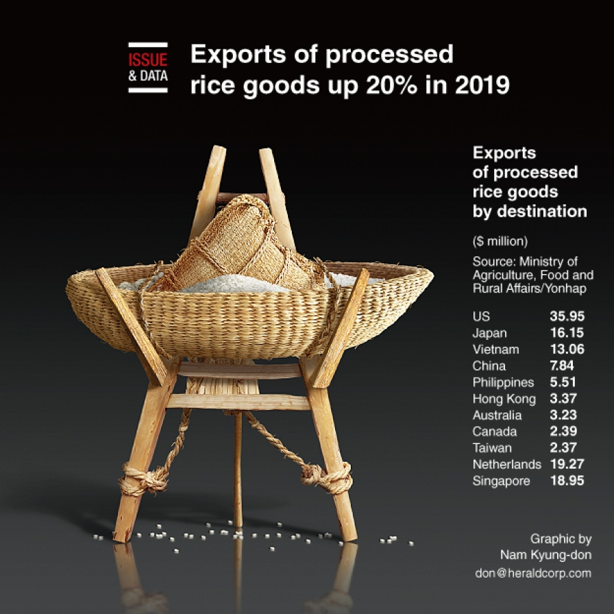 Exports of processed rice goods up 20% in 2019