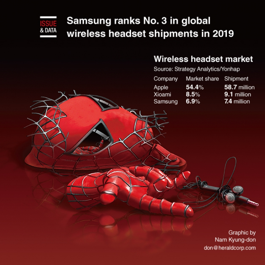 Samsung ranks No. 3 in global wireless headset shipments in 2019