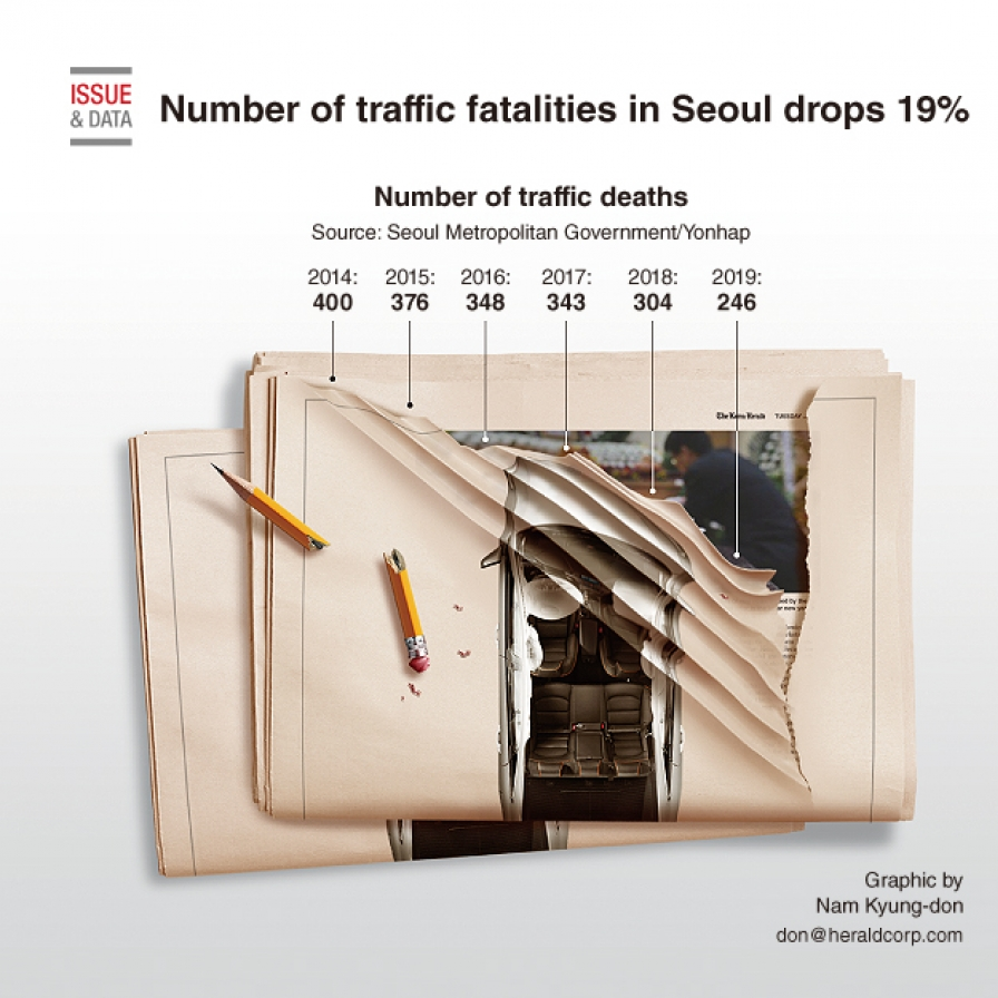 No. of traffic fatalities in Seoul drops 19%