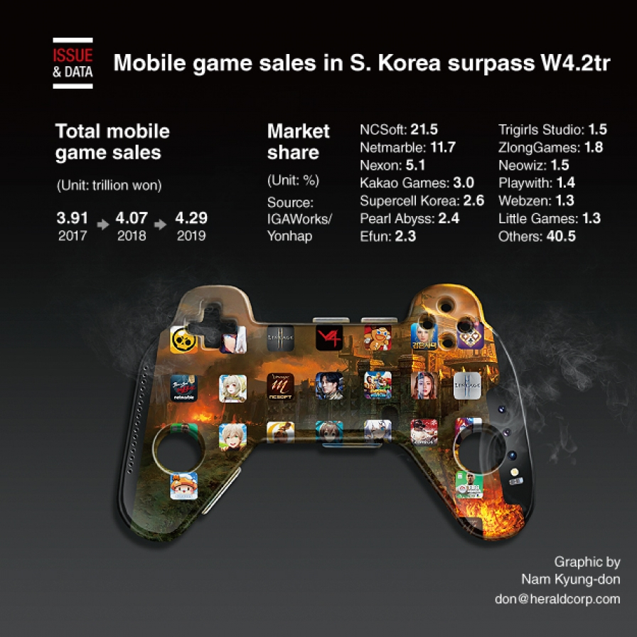 Mobile game sales in S. Korea surpass W4.2tr in 2019