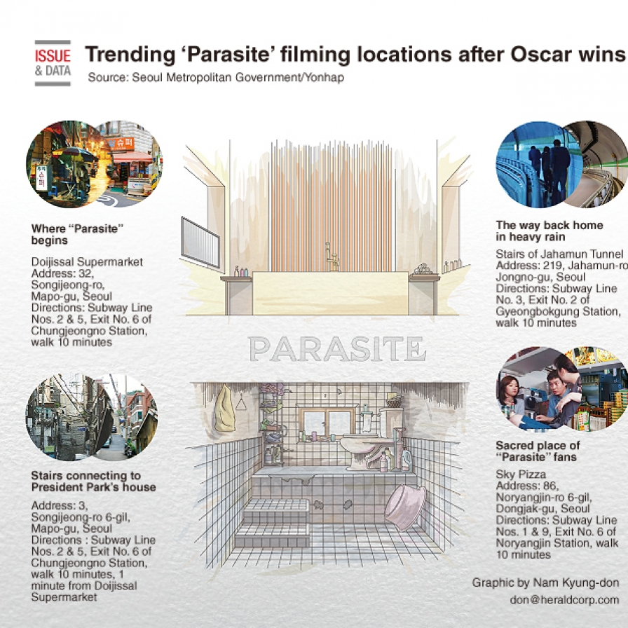 Trending 'Parasite' filming locations after Oscar wins
