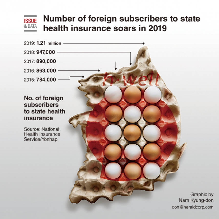 Number of foreign subscribers to state health insurance soars in 2019