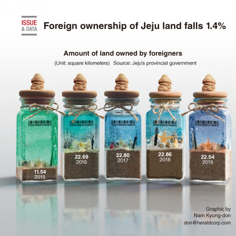 Foreign ownership of Jeju land falls 1.4%