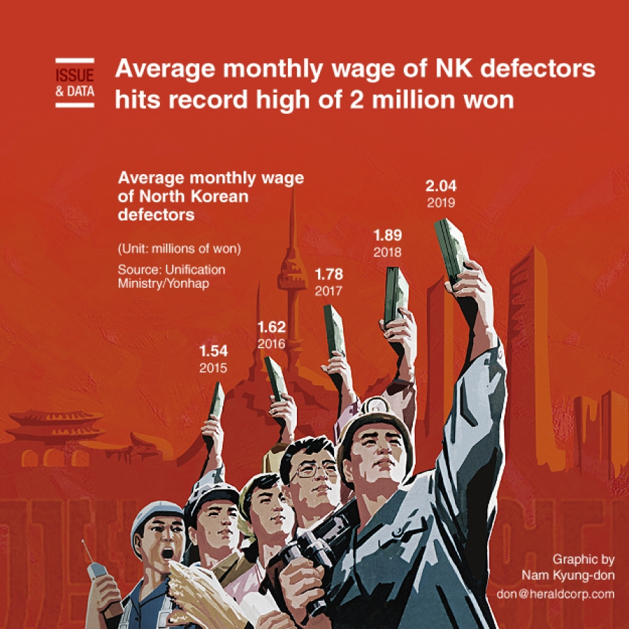 Average monthly wage of NK defectors hits record high of 2 million won