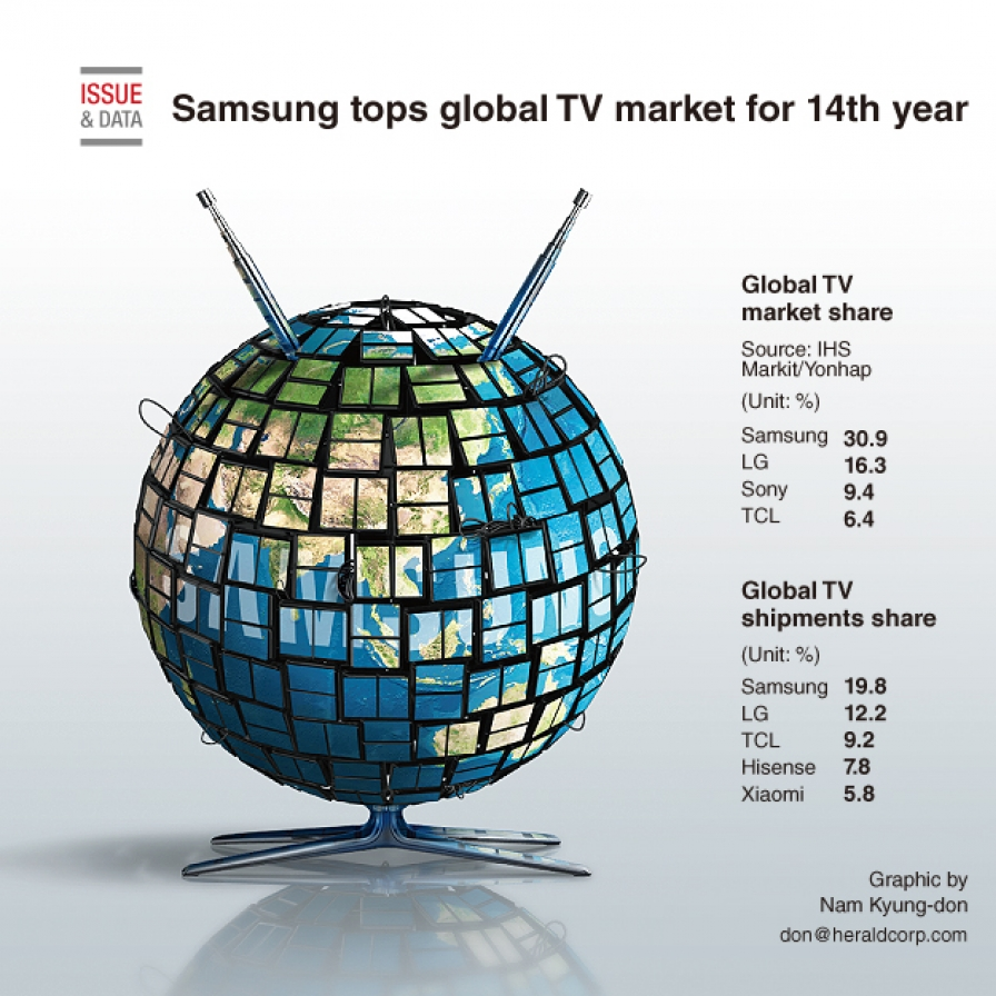 Samsung tops global TV market for 14th year