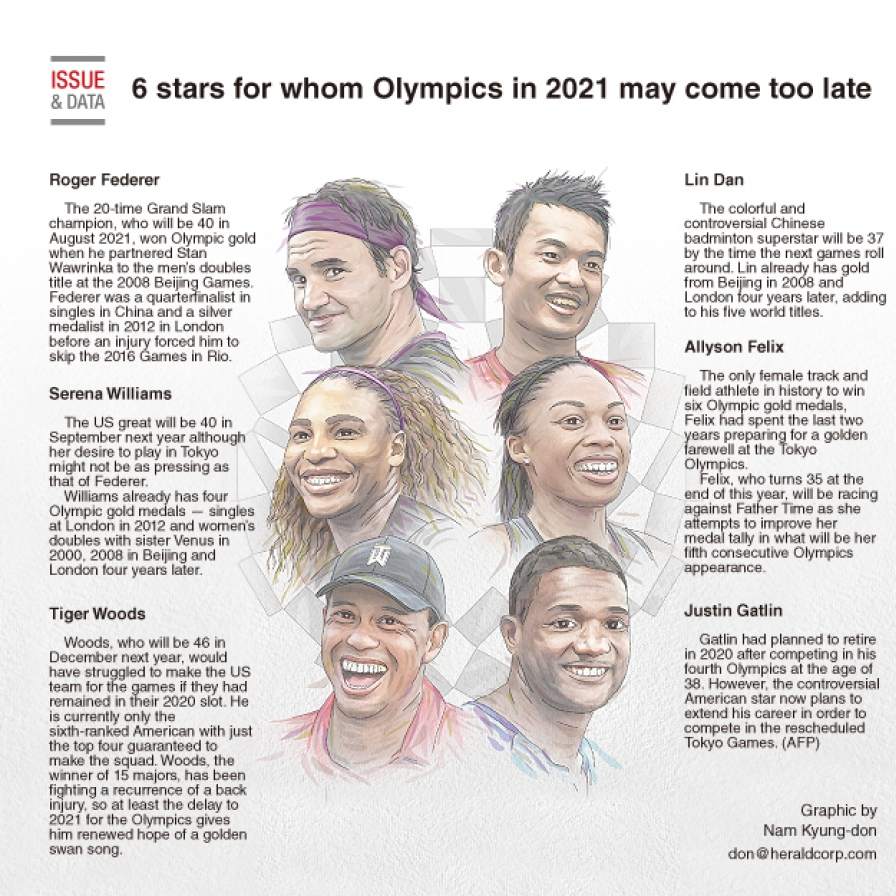 6 stars for whom Olympics in 2021 may come too late
