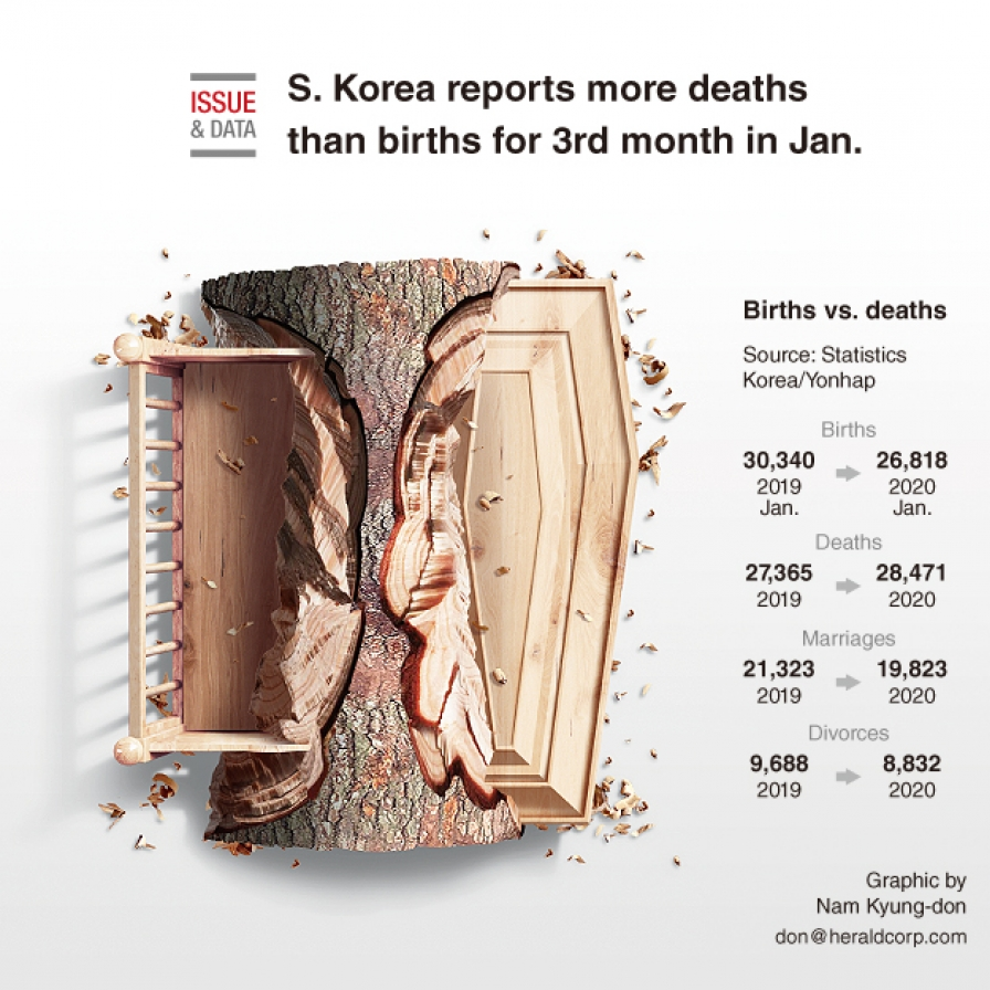 S. Korea reports more deaths than births for 3rd month in Jan.