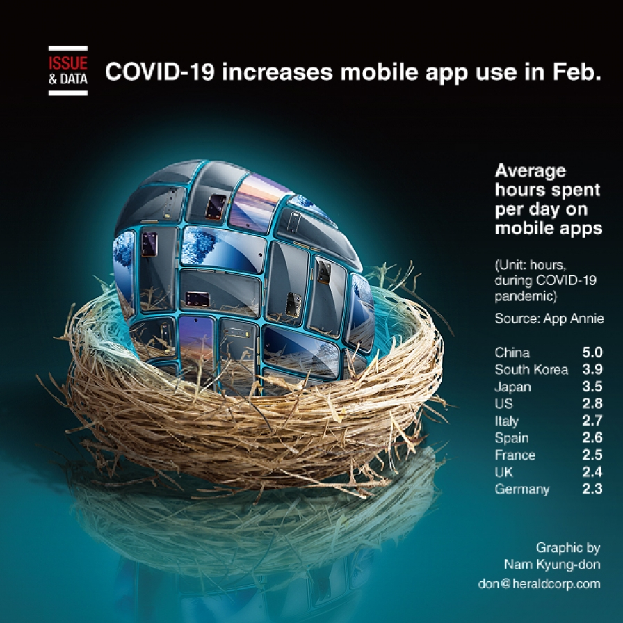 COVID-19 increases mobile app use in Feb.