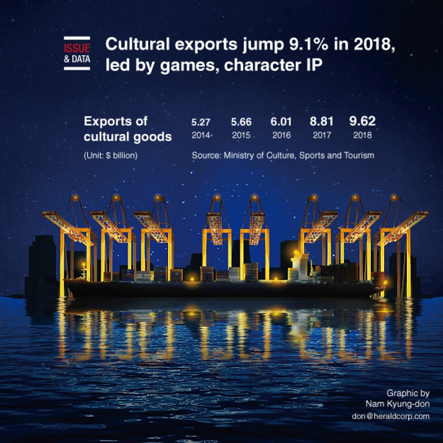 Cultural exports jump 9.1% in 2018, led by games, character IP