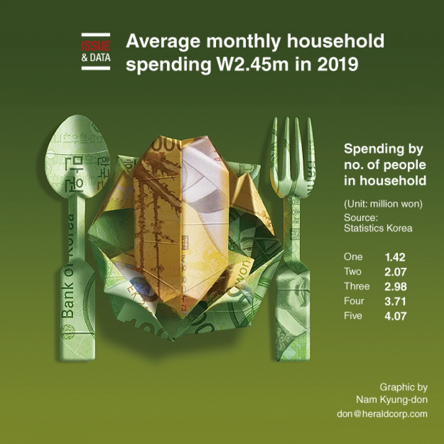 Average monthly household spending W2.45m in 2019