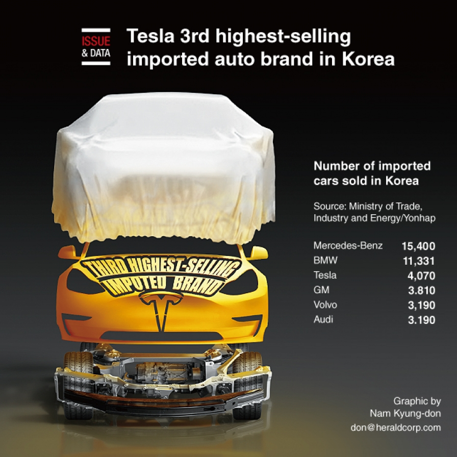 Tesla 3rd highest-selling imported auto brand in Korea