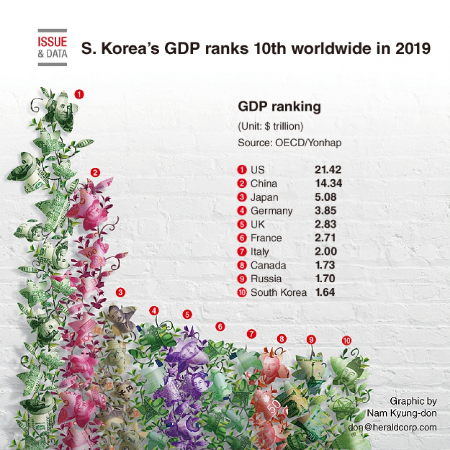 S. Korea's GDP ranks 10th worldwide in 2019