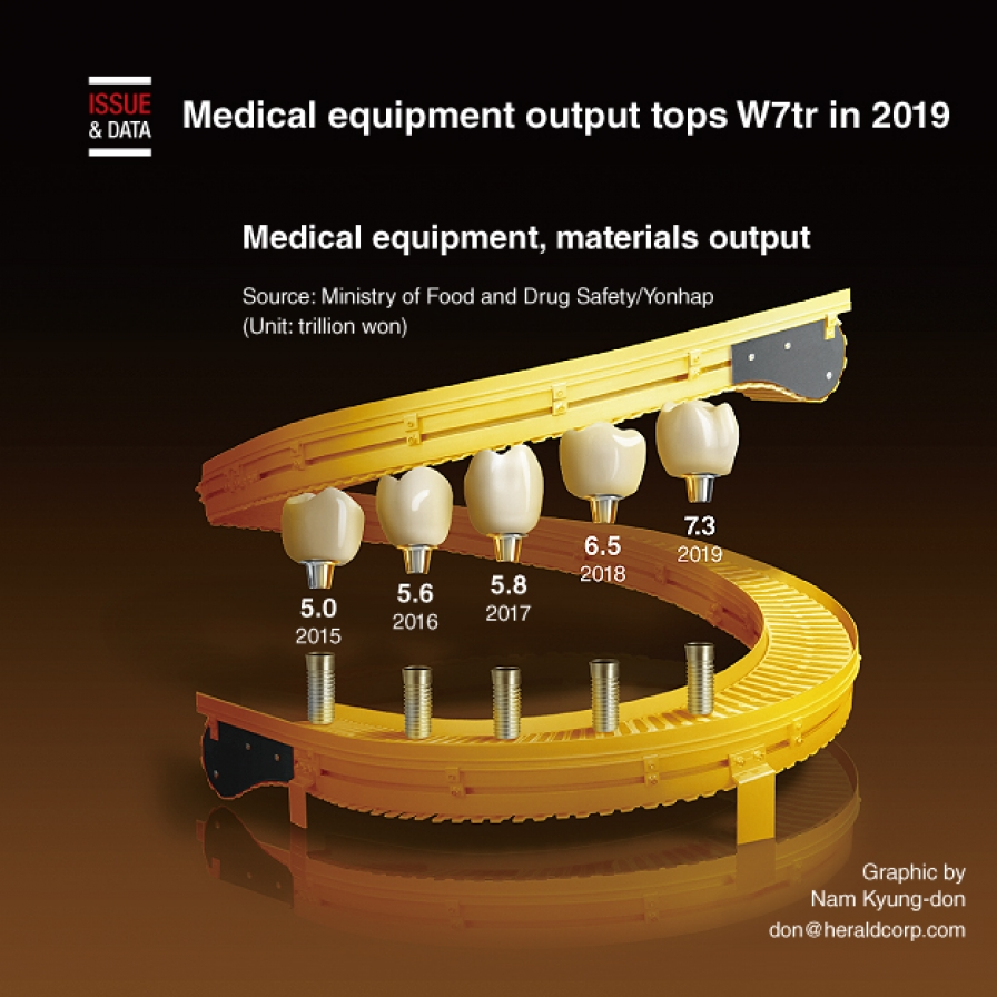 Medical equipment output tops W7tr in 2019