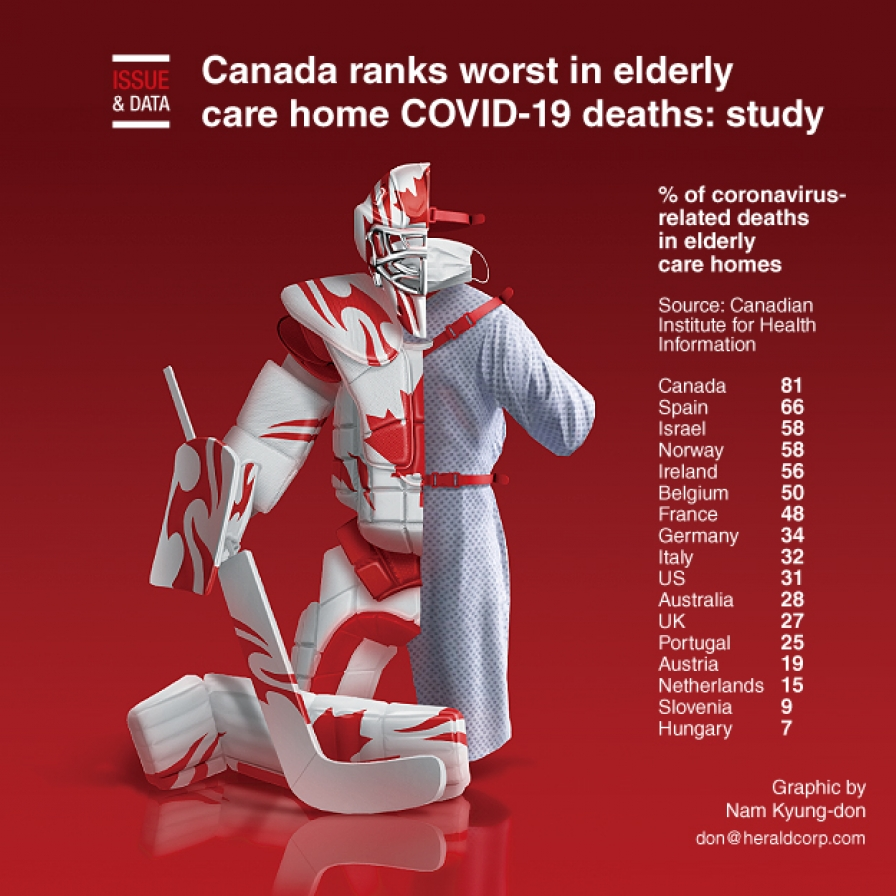 Canada ranks worst in elderly care home COVID-19 deaths: study