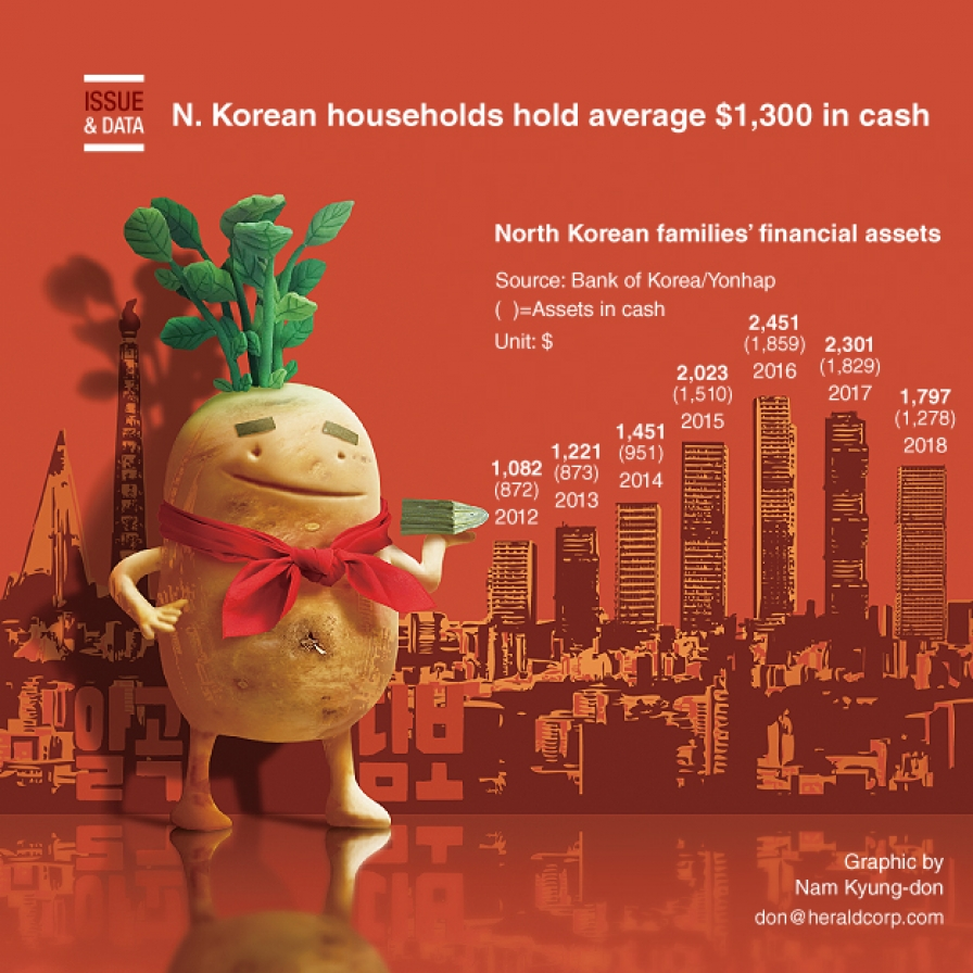 N. Korean households hold average $1,300 in cash