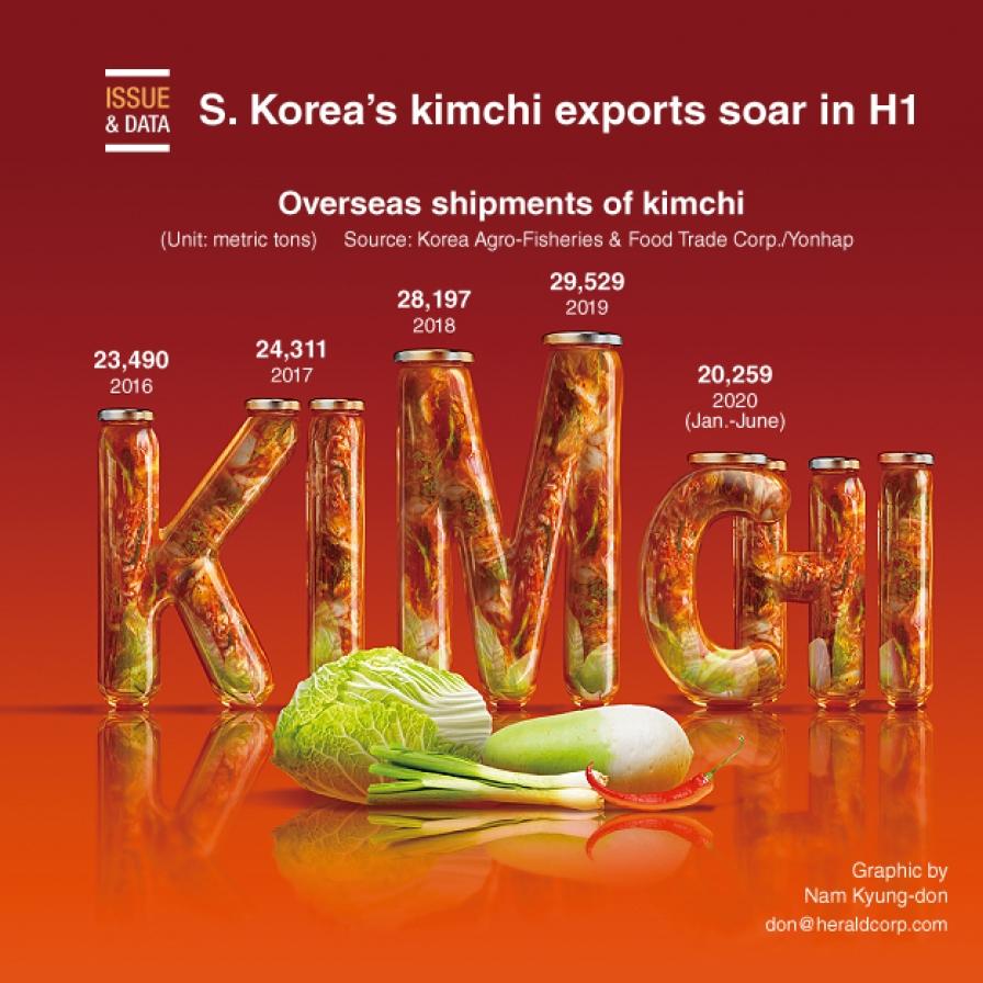 S. Korea's kimchi exports soar in H1