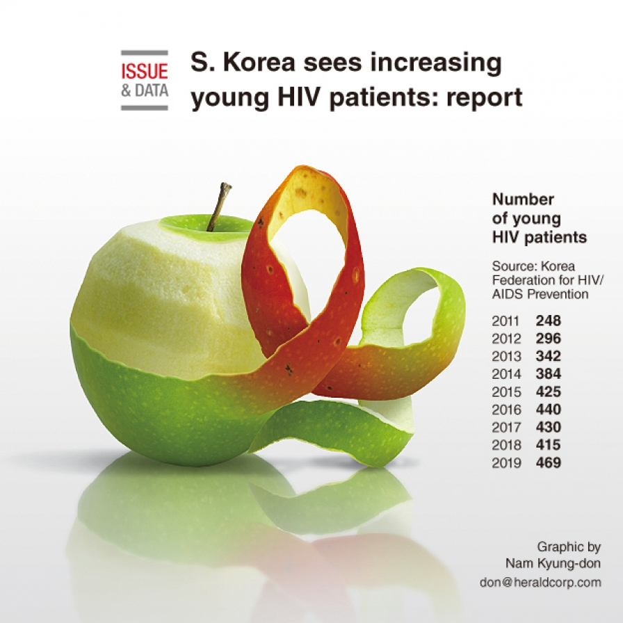 S. Korea sees increasing young HIV patients: report