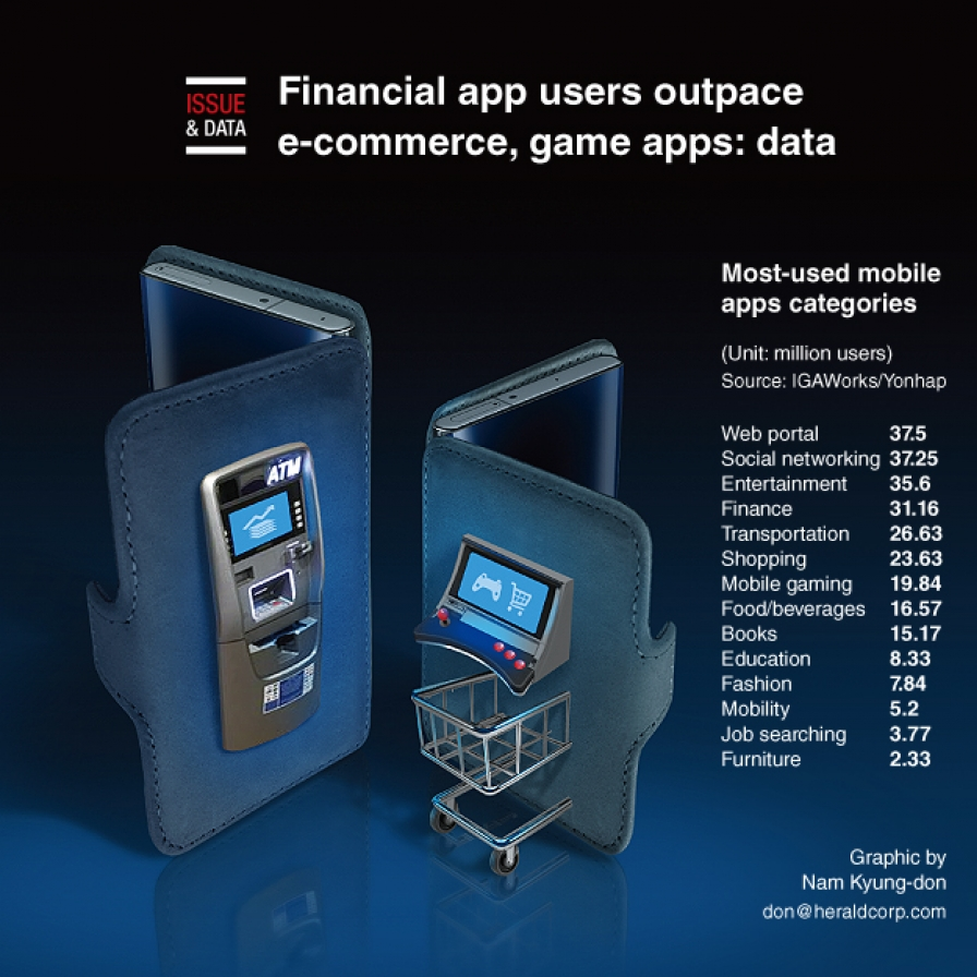 Financial app users outpace e-commerce, game apps: data